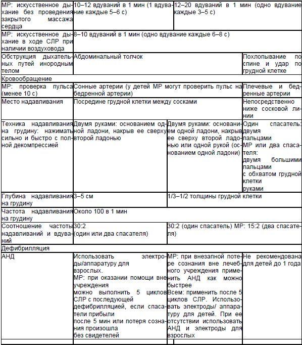 Таблица 3. Базовые реанимационные мероприятия у младенцев, детей и взрослых [5]