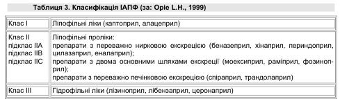 Класифікація ІАПФ