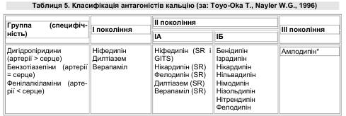 Класифікація антагоністів кальцію