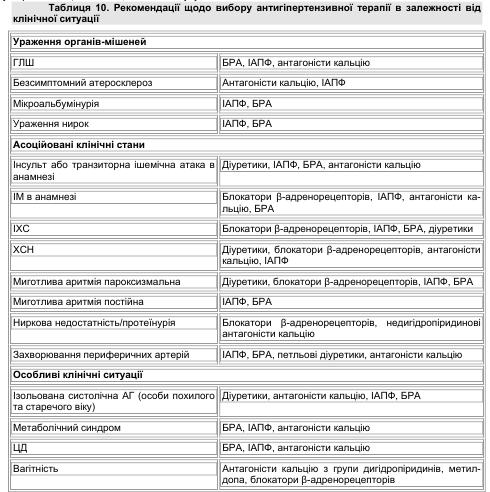 Рекомендації щодо вибору антигіпертензивної терапії