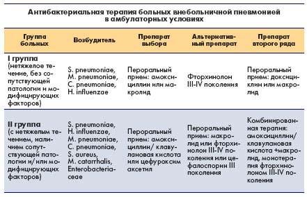 Антибактериальная терапия больных внебольничной пневмонией в амбулаторных условиях