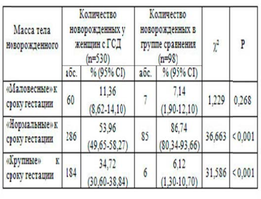 Таблица 1 – Масса тела новорожденных от одноплодной беременности у женщинсгестационным сахарным диабетом и при отсутствии нарушения углеводного обмена.
