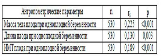 Таблица 2 – Связь класса гестационного сахарного диабетасантропометрическимипараметрамино- ворожденны