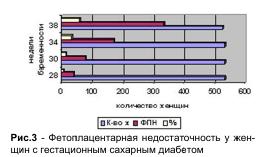 Рис.3 - Фетоплацентарная недостаточность у женщин сгестационнымсахарнымдиабетом