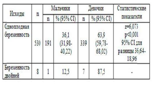 Таблица 4 – Половая характеристика детей, рож- денных женщинами с гестационным сахарным диа- бетом