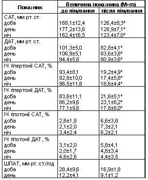 Таблиця 1 Динаміка параметрів добового моніторування артеріального тиску у хворих з гіпертонічною хворобою на фоні лікування