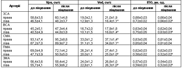 Таблиця 3 Динаміка швидкісних показників кровотоку та індексу опору екстрата інтракраніальних артерій у хворих з гіпертонічною хворобою на фоні лікування