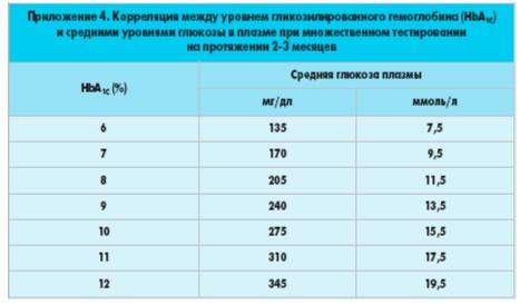 Стандарты медицинского обеспечения при сахарном диабете