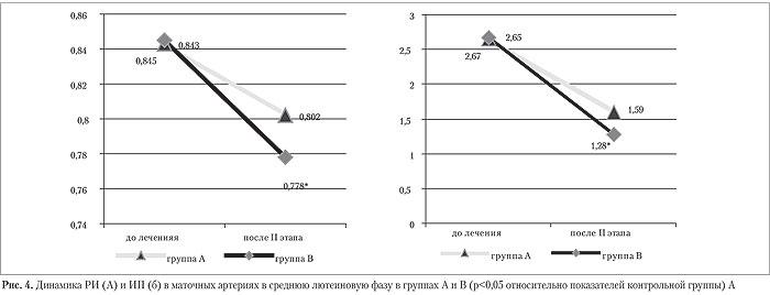 Динамика РИ (А) и ИП (б) в среднюю лютеиновую фазу в группах А и В
