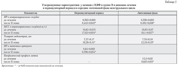 Ультразвуковые характеристики у женщин с НЛФ в группе В в динамике лечения в передовуляторный период в средине лютеиновой фазы менструального цикла