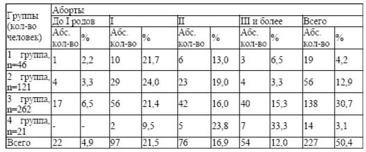 Количество абортов у обследованных женщин (n=450)