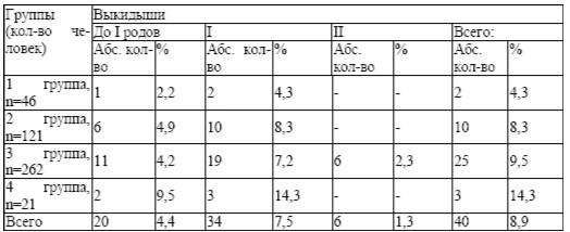 Количество выкидышей у обследованных женщин (n=450)