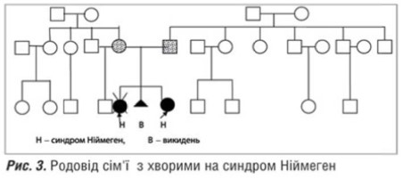 Клініко-імунологічна характеристика синдрому Ніймеген (випадки з клінічної практики)