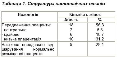 Таблиця 1. Структура патологічних станів