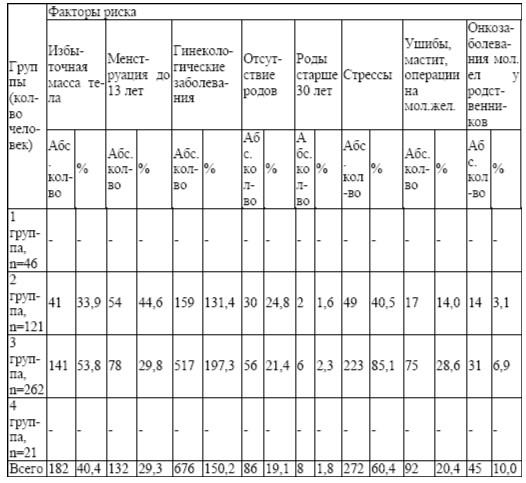 Количественный анализ факторов риска (n=450)