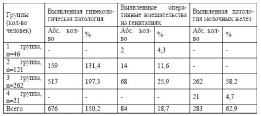 Взаимосвязь гинекологической и маммарной патологии (n=450)
