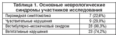 Таблица 1. Основные неврологические синдромы участников исследования