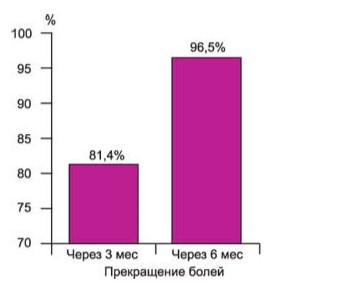 Лечение больных с фибрознокистозной мастопатией, сопровождающейся болевым синдромом
