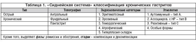 Анализ крови при атрофических гастритах справка от фтизиатраметро Пролетарская