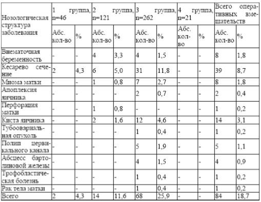 Перенесенные акушерские и гинекологические операции по поводу заболевания (n=450)