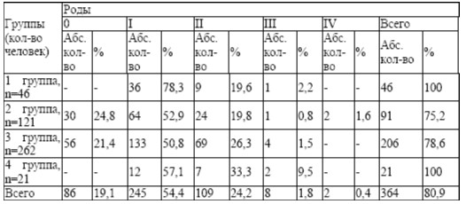 Количество родов у обследованных женщин (n=450)