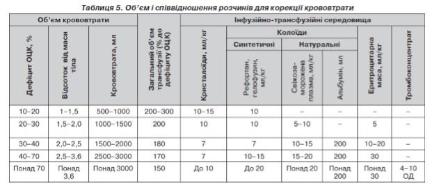 Масивні кровотечі в акушерсько-гінекологічній практиці. Досвід лікування