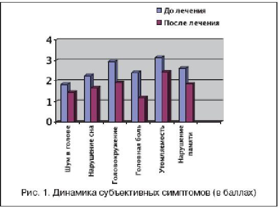 Рис. 1. Динамика субъективных симптомов