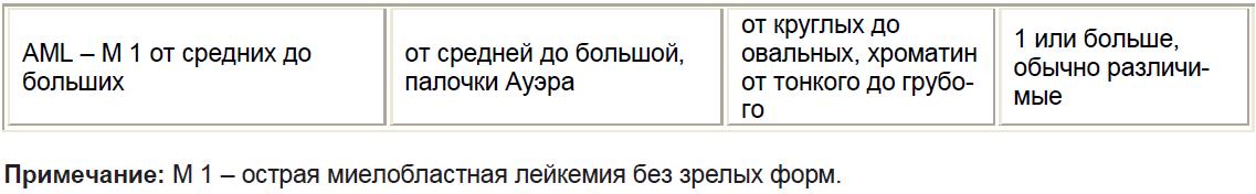 ОСТРЫЙ ЛИМФОБЛАСТНЫЙ ЛЕЙКОЗ