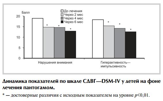 Динамика показателей по шкале СДВГ-DSM-IV у детей на фоне лечения пантогамом