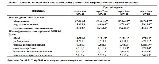 Динамика исследованных показателей у детей с СДВГ на фоне длительного лечения пантогамом