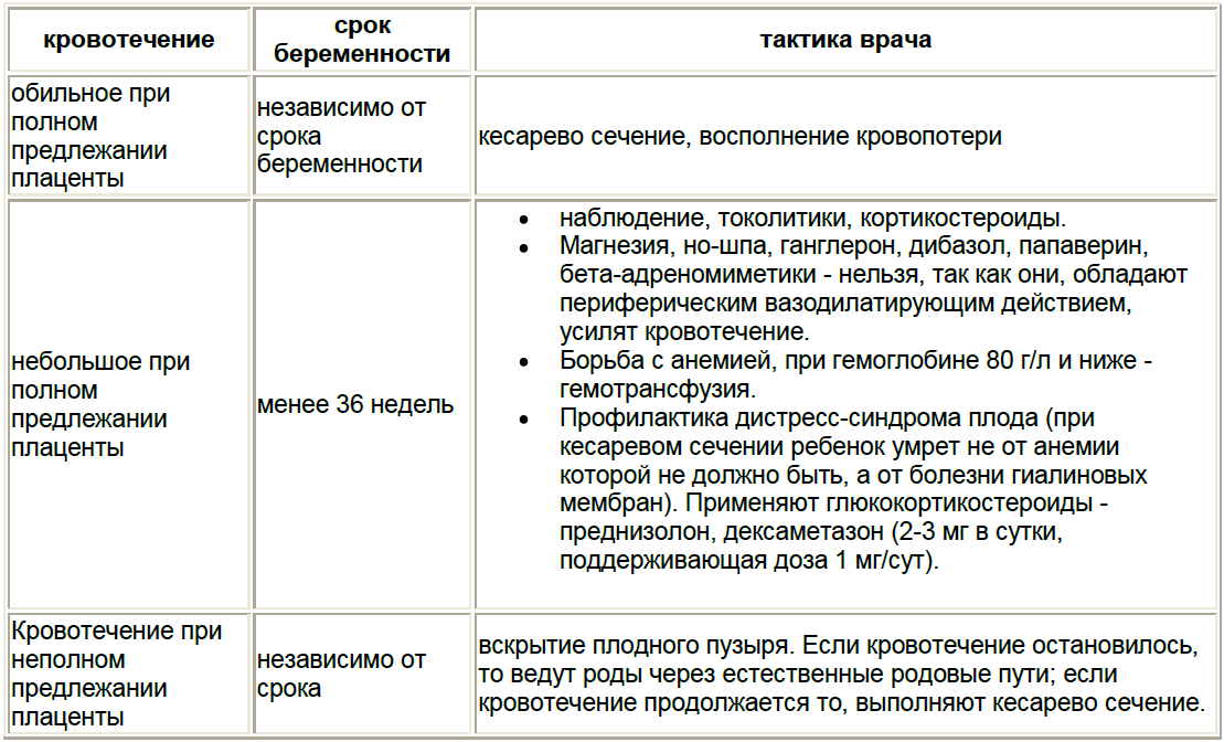 Дифференциальная диагностика между предлежанием плаценты, ПОНРП и разрывом матки.