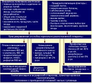 Алгоритм действий при преждевременной отслойке нормально расположенной плаценты