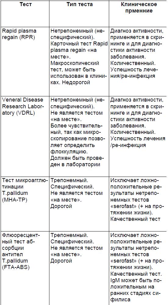 Серологические тесты, при-меняемые для диагностики и эффективности лечения сифилиса