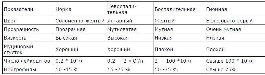 Исследование синовиальной жидкости