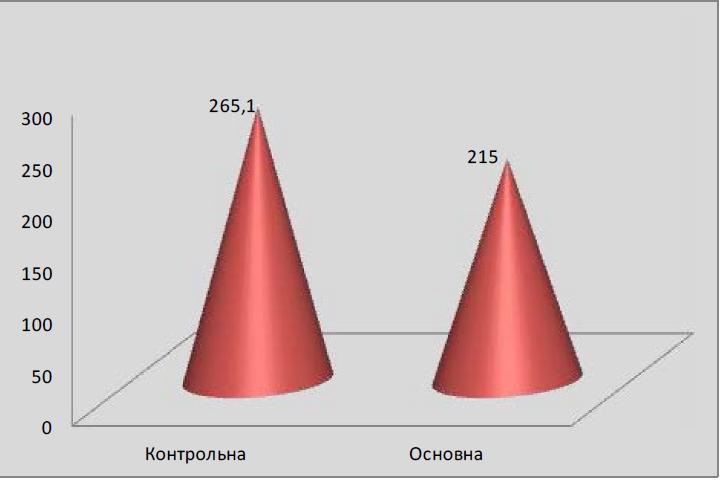 Середня крововтрата в пологах в досліджуваних групах