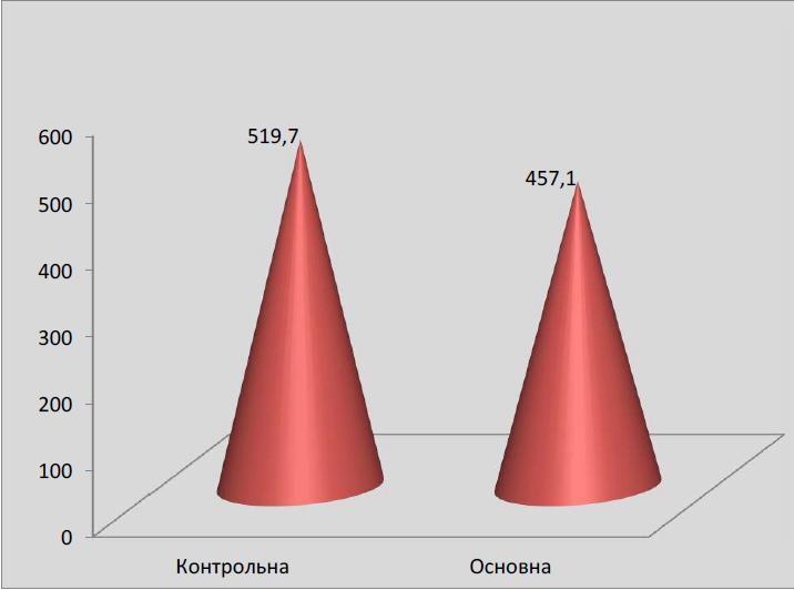 Середня крововтрата під час кесарева розтину в групах