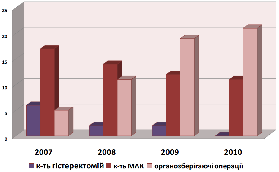 Ефективність комплексного підходу до проблеми МАК