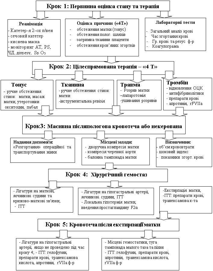 Таблиця 1.Кроковий підхід до лікування післяпологових кровотеч