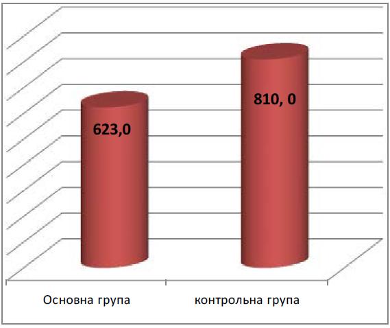 Рис. 1. Середня крововтрата після пологів в досліджуваних групах