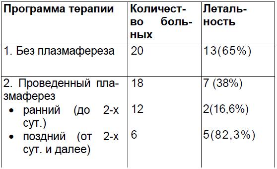 Летальность у родильниц с гнойно-септическими осложнениями в зависимости от применения экстракорпоральных методов