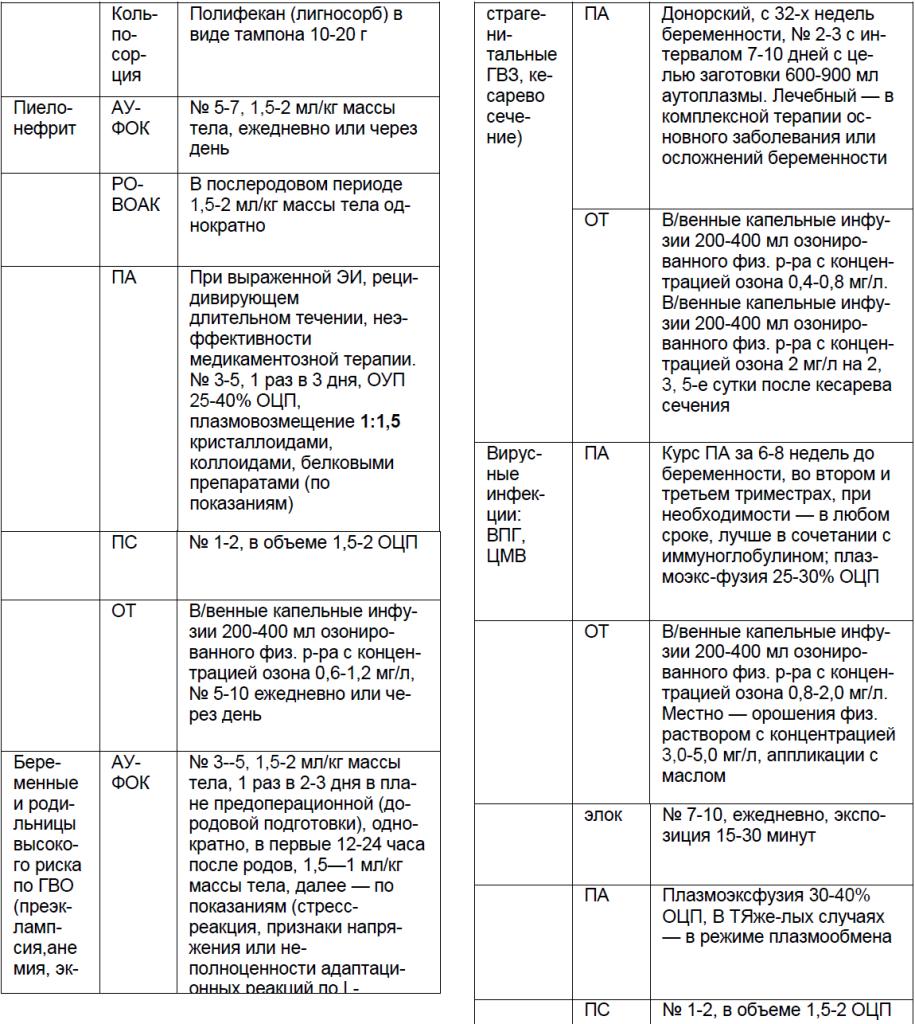 Экстракорпоральные методы в профилактике и лечении ГВЗ и ГВО в акушерской практике