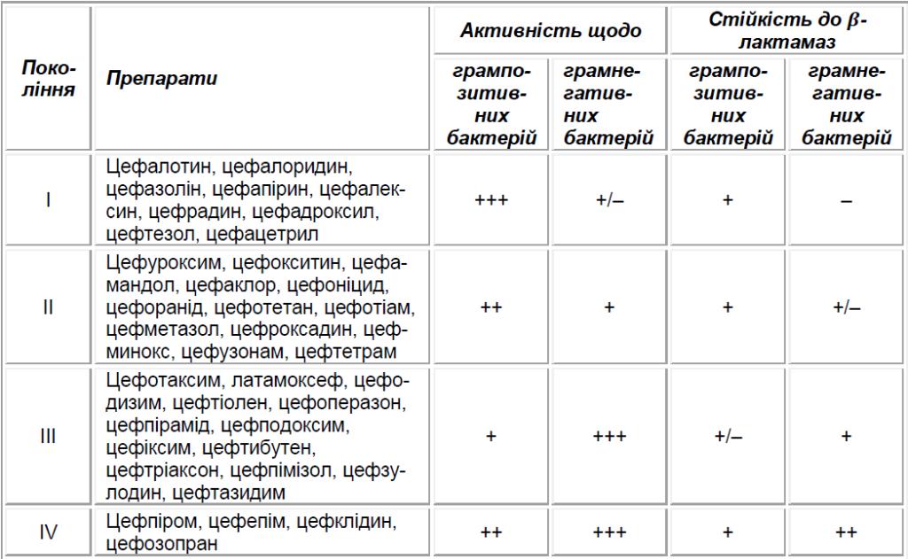 Порівняльна активність in vitro цефалоспоринових антибіотиків