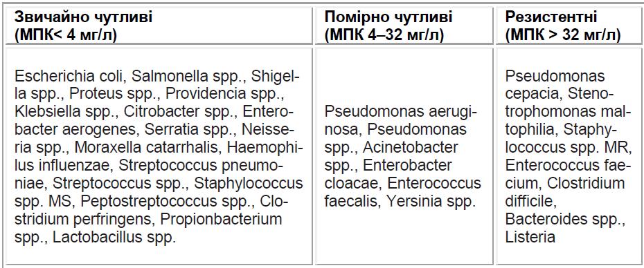 Спектр антимікробної активності цефалоспоринів IV покоління на прикладі цефпірому.