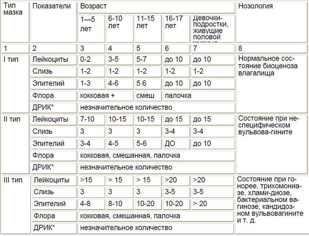 Лейкоциты в мазке у беременной 40-60 944