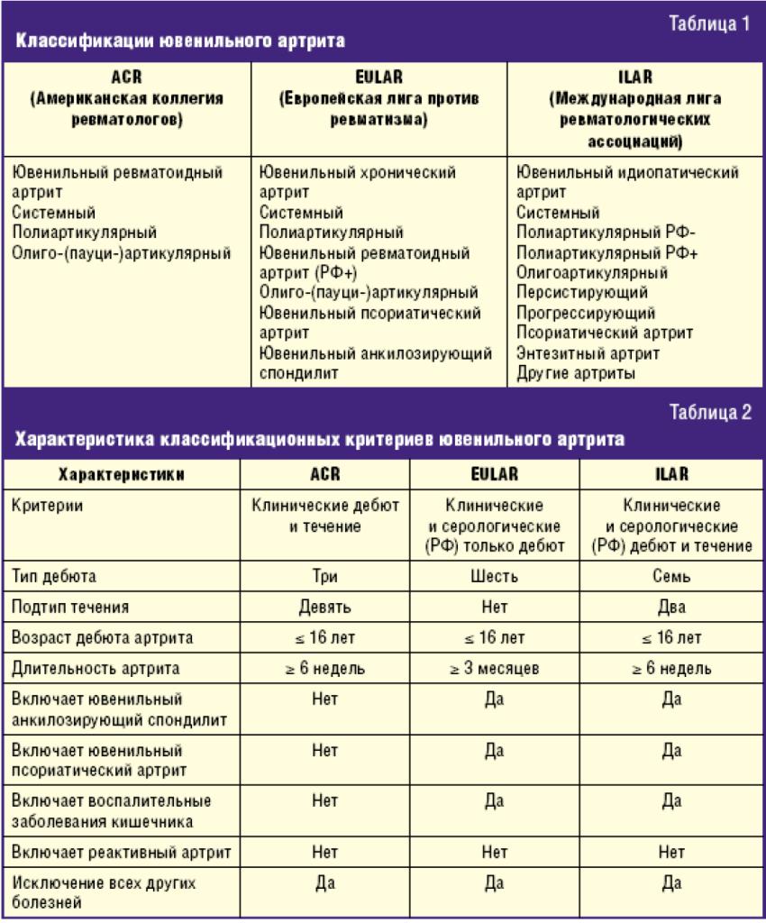 Классификации ювенального артрита