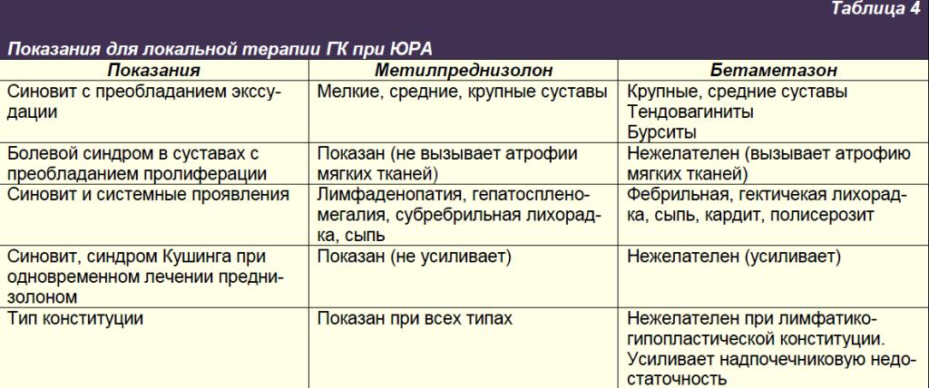 Показатели для локальной терапии ГК при ЮРА