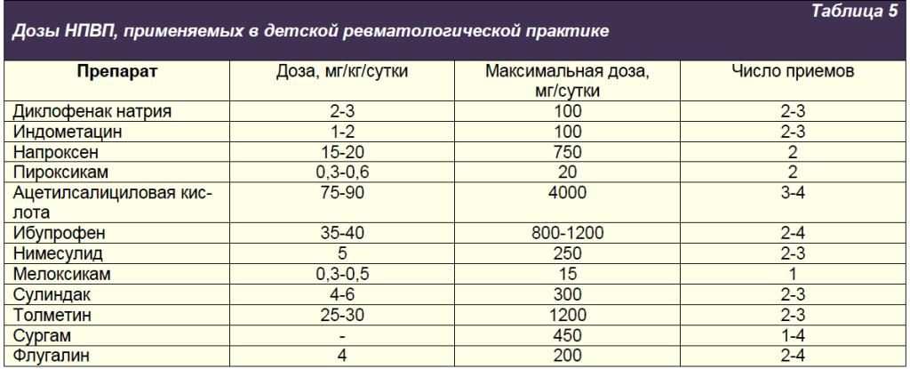 Дозы НПВП, применяемых в детской ревматологической практике