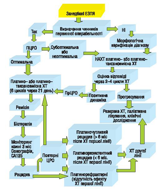 Алгоритм лікування хворих із занедбаними епітеліальними ЗПЯ (ЕЗПЯ)