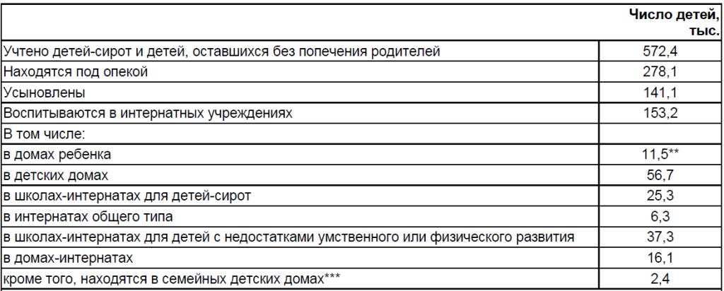 Дети-сироты и дети, оставшиеся без попечения родителей, в Российской Федерации*