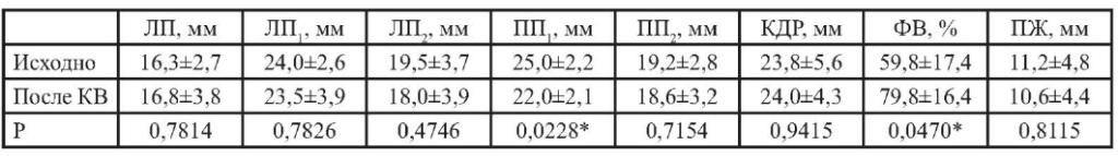 Показатели гемодинамики у детей с тахиаритмиями исходно и через 5 дней после проведе-ния кардиоверсии (КВ)